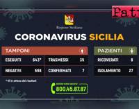 CORONAVIRUS – Aggiornamento dei casi in Sicilia (07 marzo 2020). Un'altro guarito, i contagi sono riconducibili al ceppo delle zone di focolaio del Nord Italia