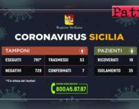 CORONAVIRUS – Aggiornamento dei casi in Sicilia (08 marzo 2020).
