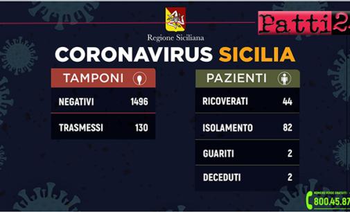 CORONAVIRUS – Aggiornamento dei casi in Sicilia (13 marzo 2020).