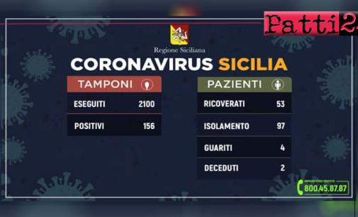 CORONAVIRUS – Aggiornamento dei casi in Sicilia (14 marzo 2020).