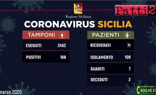 CORONAVIRUS – Aggiornamento dei casi in Sicilia (15 marzo 2020). 188 positivi e 7 guariti.