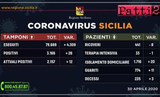 CORONAVIRUS – Aggiornamento dei casi in Sicilia (Giovedì 30 Aprile 2020).