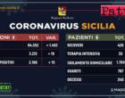 CORONAVIRUS – Aggiornamento dei casi in Sicilia (Sabato 02 Maggio 2020).