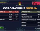 CORONAVIRUS – Aggiornamento dei casi in Sicilia (Lunedì 04 Maggio 2020).
