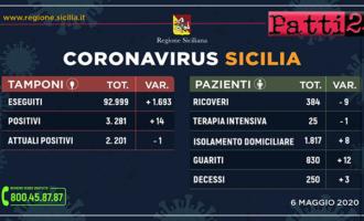 CORONAVIRUS – Aggiornamento dei casi in Sicilia (Mercoledì 6 Maggio 2020).