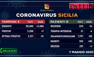 CORONAVIRUS – Aggiornamento dei casi in Sicilia (Giovedì 7 Maggio 2020).