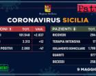 CORONAVIRUS – Aggiornamento dei casi in Sicilia (Sabato 9 Maggio 2020).