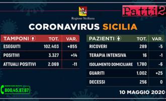 CORONAVIRUS – Aggiornamento dei casi in Sicilia (Domenica 10 Maggio 2020).
