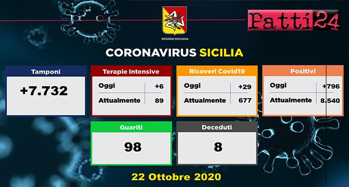 CORONAVIRUS – Aggiornamento dei casi in Sicilia (Giovedì 22 Ottobre 2020). 796 soggetti positivi, 29 ricoveri in più, 98 guariti e 8 decessi.