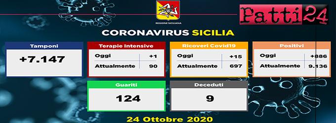 CORONAVIRUS – Aggiornamento dei casi in Sicilia (Sabato 24 Ottobre 2020). 15 ricoveri in più, uno in terapia intensiva, 124 guariti e 9 decessi.