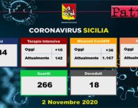 CORONAVIRUS – Aggiornamento casi in Sicilia (Lunedì 2 novembre 2020). 1024 positivi, 36 i ricoveri 10 in terapia intensiva, 18 i decessi