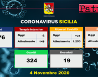CORONAVIRUS – Aggiornamento in Sicilia (4/11/2020). Tamponi 9376, positivi 1155, ricoveri 31 di cui 6 in terapia intensiva, decessi 19.