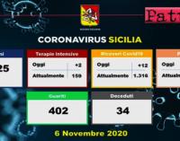 CORONAVIRUS – Aggiornamento in Sicilia (6/11/2020). Tamponi 9525, positivi 1423, ricoveri 12 di cui 2 in terapia intensiva, decessi 34 , guariti 402