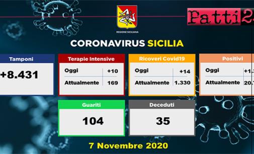 CORONAVIRUS – Aggiornamento in Sicilia (7/11/2020). Tamponi 8431, positivi 1363, ricoveri 14 di cui 10 in terapia intensiva, decessi 35 , guariti 104