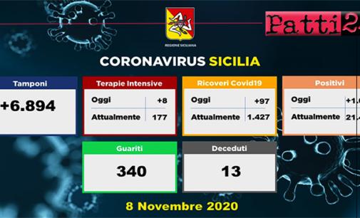 CORONAVIRUS – Aggiornamento in Sicilia (8/11/2020). Tamponi 6894, positivi 1083, ricoveri 97 di cui 8 in terapia intensiva, decessi 13, guariti 340