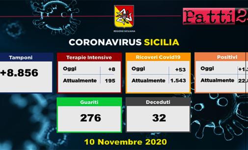 CORONAVIRUS – Aggiornamento in Sicilia (10/11/2020). Tamponi 8856, positivi 1201, ricoveri 53 di cui 8 in terapia intensiva, decessi 32, guariti 276