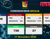 CORONAVIRUS – Aggiornamento in Sicilia (11/11/2020). Tamponi 9839, positivi 1487, ricoveri 35 di cui 7 in terapia intensiva, decessi 27, guariti 728