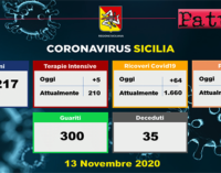 CORONAVIRUS – Aggiornamento in Sicilia (13/11/2020). Tamponi 10217, positivi 1707, ricoveri 64 di cui 5 in terapia intensiva, decessi 35, guariti 300