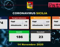 CORONAVIRUS – Aggiornamento in Sicilia (14/11/2020). Tamponi 9274, positivi 1729, ricoveri 17 di cui 5 in terapia intensiva, decessi 23, guariti 186