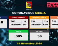 CORONAVIRUS – Aggiornamento in Sicilia (15/11/2020). Tamponi 7416, positivi 1422, ricoveri 16 di cui 2 in terapia intensiva, decessi 36, guariti 385