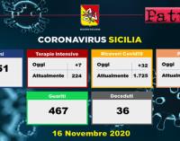 CORONAVIRUS – Aggiornamento in Sicilia (16/11/2020). Tamponi 8151, positivi 1461, ricoveri 32 di cui 7 in terapia intensiva, decessi 36, guariti 467