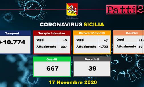 CORONAVIRUS – Aggiornamento in Sicilia (17/11/2020). Tamponi 10774, positivi 1698, ricoveri 7 di cui 3 in terapia intensiva, decessi 39, guariti 667