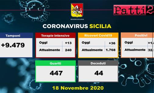 CORONAVIRUS – Aggiornamento in Sicilia (18/11/2020). Tamponi 9479, positivi 1837, ricoveri 36 di cui 13 in terapia intensiva, decessi 44, guariti 447