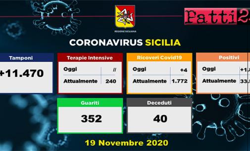 CORONAVIRUS – Aggiornamento in Sicilia (19/11/2020). Tamponi 11470, positivi 1871, ricoveri 4 di cui 0 in terapia intensiva, decessi 40, guariti 352