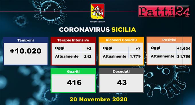 CORONAVIRUS -Aggiornamento in Sicilia (20/11/2020). Tamponi 10020, positivi 1779, ricoveri 7 di cui 2 in terapia intensiva, decessi 43, guariti 416