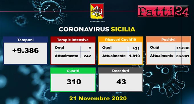 CORONAVIRUS – Aggiornamento in Sicilia (21/11/2020). Tamponi 9386, positivi 1838, ricoveri 31 di cui 0 in terapia intensiva, decessi 43, guariti 310