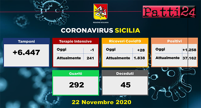CORONAVIRUS -Aggiornamento in Sicilia (22/11/2020). Tamponi 6447, positivi 1258, ricoveri 28, decessi 45, guariti 292