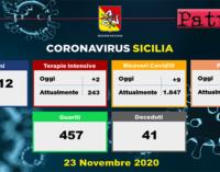 CORONAVIRUS – Aggiornamento in Sicilia (23/11/2020). Tamponi 7712, positivi 1249, ricoveri 9 di cui 2 in terapia intensiva, decessi 41, guariti 457