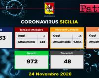 CORONAVIRUS – Aggiornamento in Sicilia (24/11/2020). Tamponi 9936, positivi 1306, decessi 48, guariti 972