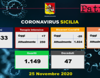 CORONAVIRUS – Aggiornamento in Sicilia (25/11/2020). Tamponi 11433, positivi 1317, decessi 47.
