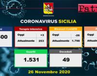CORONAVIRUS – Aggiornamento in Sicilia (26/11/2020). Tamponi 11500, positivi 1768, decessi 49, guariti 1531