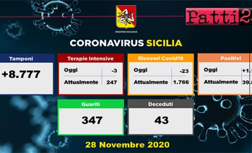 CORONAVIRUS – Aggiornamento in Sicilia (28/11/2020). Tamponi 8777, positivi 1189, decessi 43, guariti 347