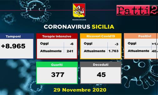 CORONAVIRUS – Aggiornamento in Sicilia (29/11/2020). Tamponi 8965, positivi 1024, decessi 45 , guariti 377.